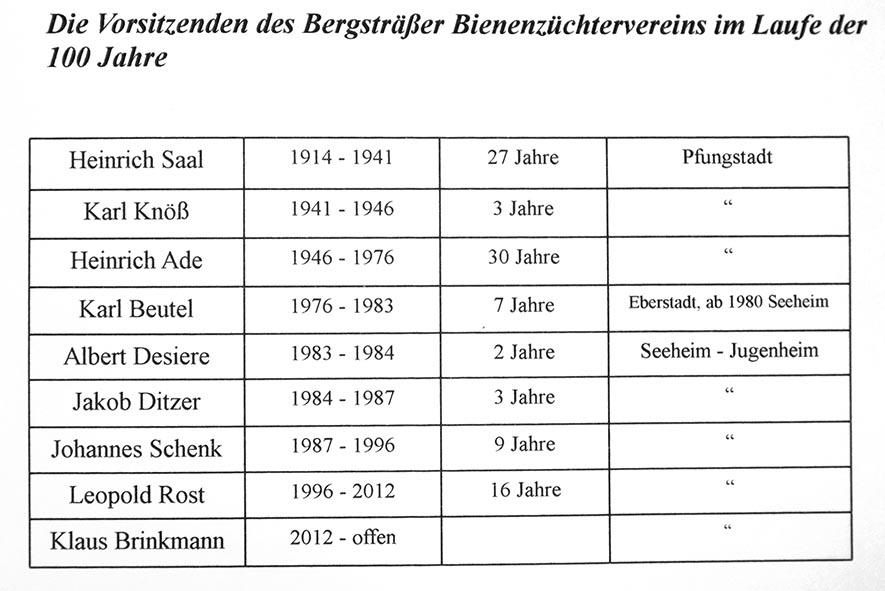 Vereinsbuch - Vorsitzende